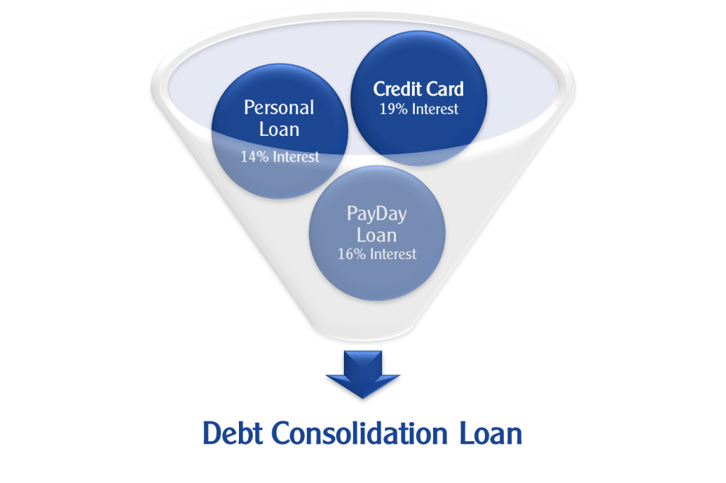 Consolidate Debt Consolidation Loan