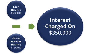 The Importance and Value of an Offset Account - LoanSuite - Finance & Mortgage Brokers to Australian Expats and Residents