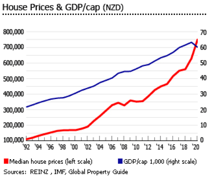New Zealand Property Changes