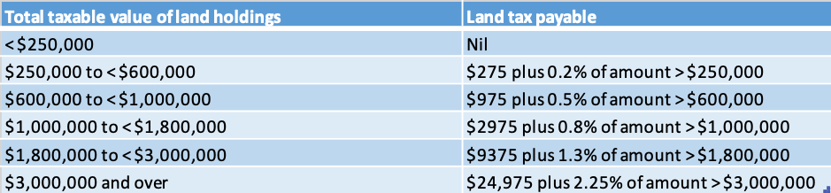 Land Tax Victoria Increases - Loansuite