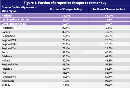 Where is it Cheaper to Buy Than Rent - Loansuite - Australian Expat Mortgage Brokers - CoreLogic Table
